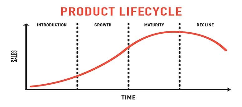 دورة حياة المنتج